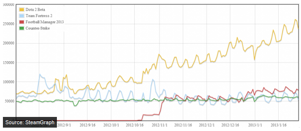 SteamGraph Steam Posts Massive Growth Numbers