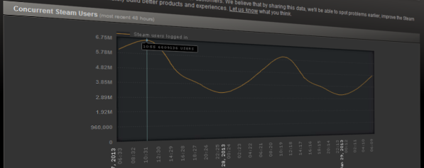 concurrent steam users Steam Posts Massive Growth Numbers
