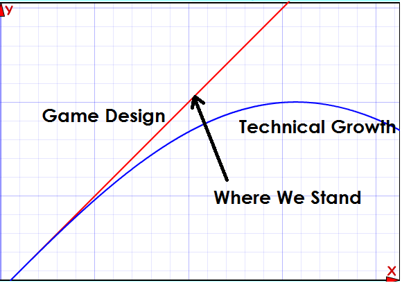 graph1 Beating the Technical Curve