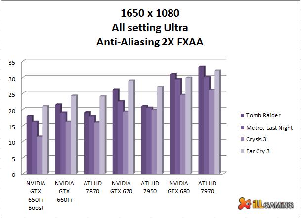 gpu for 1080p Best GPU for Full Settings and Anti aliasing at 1650 x 1080 resolution.