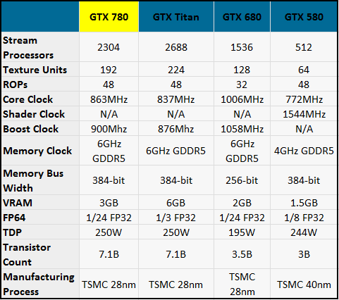 gtx780 specs NVIDIA GeForce GTX 780 Released. Specs and Price Detailed