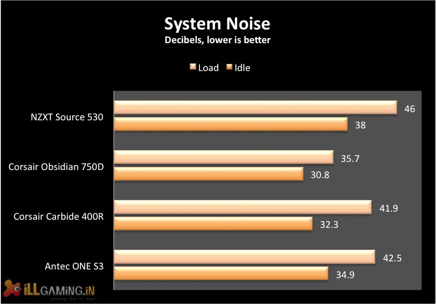 NZXT Source 530 noise