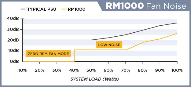 RM1000-FAN-NOISE