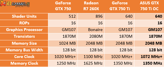 Asus GTX 750Ti OC Benchmarked and Reviewed