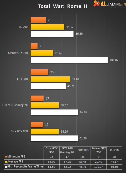 Tweaking the Tech: Asus Strix GTX 960 Review