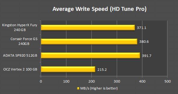 HyperX Fury 240GB Review