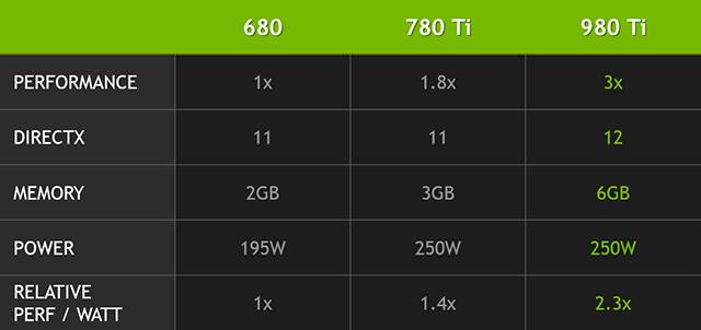 nvidia-geforce-gtx-980-ti-gpu-comparison-chart-cropped2-640px