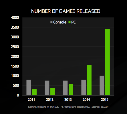 growth-of-pc-gaming