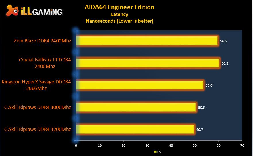 Zion Blaze DDR4 2400Mhz
